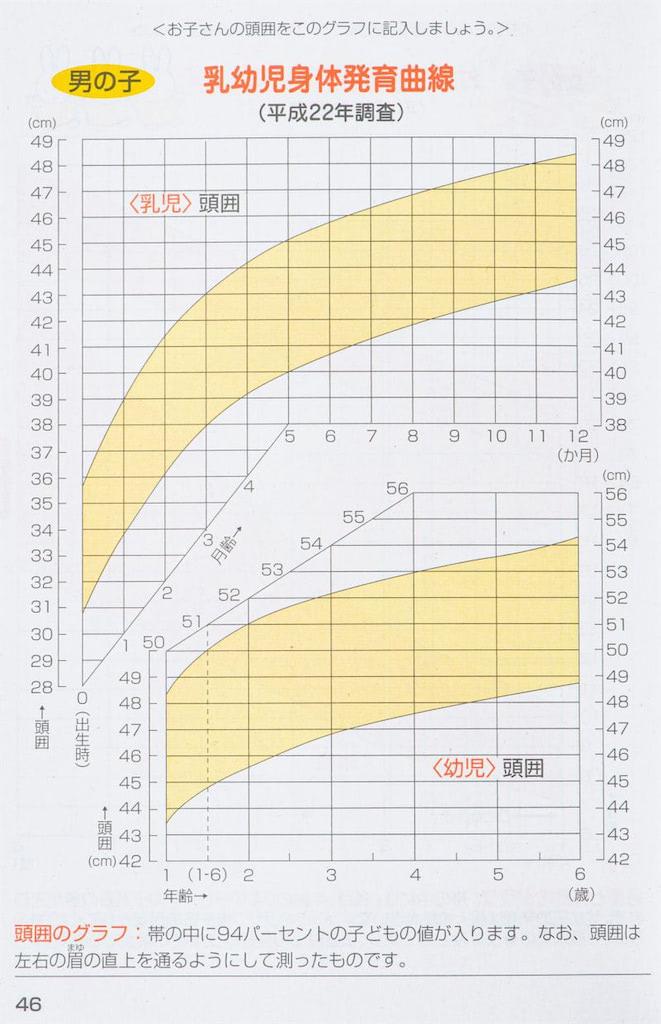 男児の頭囲発育曲線
