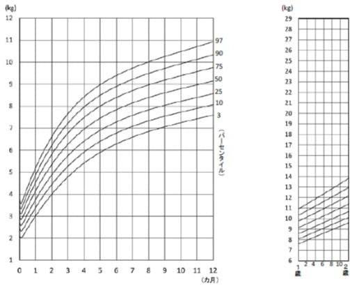 発育曲線 体重(男子)