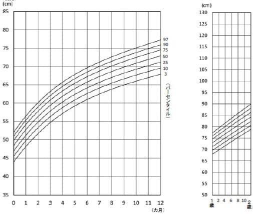 発育曲線 身長(女子)