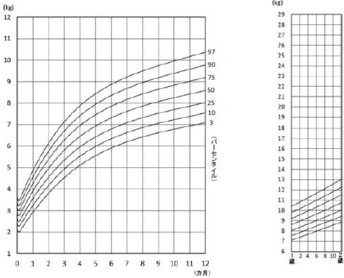 発育曲線 体重(女子)