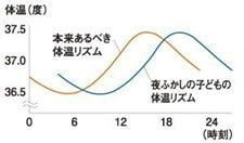起床時間 体温 変化